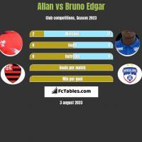 Allan vs Bruno Edgar h2h player stats