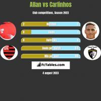 Allan vs Carlinhos h2h player stats