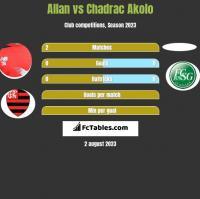 Allan vs Chadrac Akolo h2h player stats