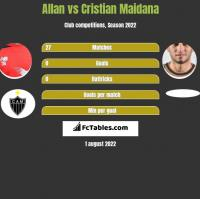 Allan vs Cristian Maidana h2h player stats