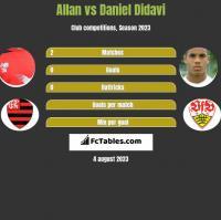 Allan vs Daniel Didavi h2h player stats