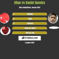 Allan vs Daniel Guedes h2h player stats