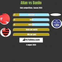 Allan vs Danilo h2h player stats