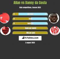 Allan vs Danny da Costa h2h player stats