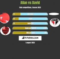Allan vs David h2h player stats