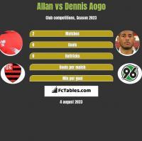 Allan vs Dennis Aogo h2h player stats