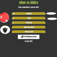 Allan vs Didira h2h player stats