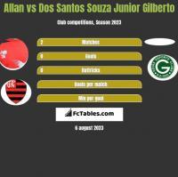 Allan vs Dos Santos Souza Junior Gilberto h2h player stats