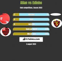Allan vs Edinho h2h player stats