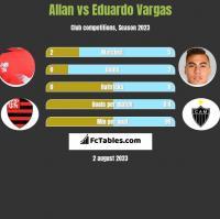 Allan vs Eduardo Vargas h2h player stats