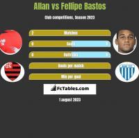 Allan vs Fellipe Bastos h2h player stats
