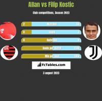 Allan vs Filip Kostic h2h player stats
