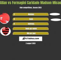Allan vs Formagini Caridade Madson Micao h2h player stats