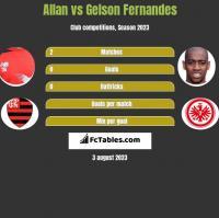 Allan vs Gelson Fernandes h2h player stats