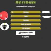Allan vs Geovane h2h player stats