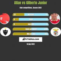 Allan vs Gilberto Junior h2h player stats