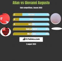 Allan vs Giovanni Augusto h2h player stats