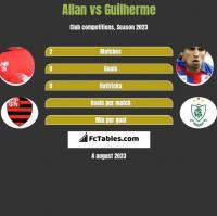 Allan vs Guilherme h2h player stats