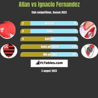 Allan vs Ignacio Fernandez h2h player stats