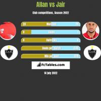 Allan vs Jair h2h player stats