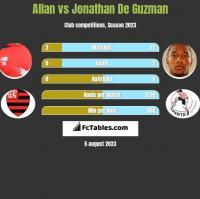 Allan vs Jonathan De Guzman h2h player stats