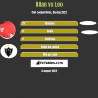Allan vs Leo h2h player stats