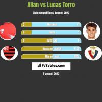 Allan vs Lucas Torro h2h player stats