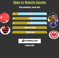 Allan vs Makoto Hasebe h2h player stats