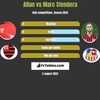 Allan vs Marc Stendera h2h player stats