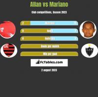 Allan vs Mariano h2h player stats