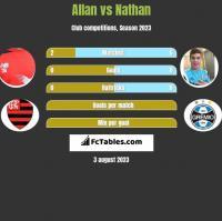 Allan vs Nathan h2h player stats