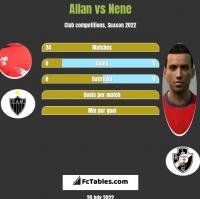 Allan vs Nene h2h player stats