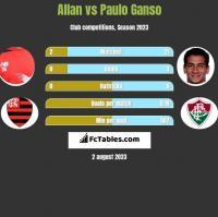 Allan vs Paulo Ganso h2h player stats