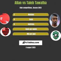Allan vs Taleb Tawatha h2h player stats