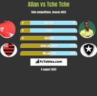 Allan vs Tche Tche h2h player stats