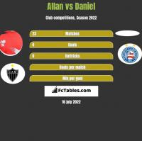 Allan vs Daniel h2h player stats