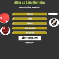 Allan vs Caio Monteiro h2h player stats