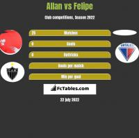 Allan vs Felipe h2h player stats