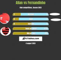 Allan vs Fernandinho h2h player stats