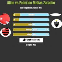 Allan vs Federico Matias Zaracho h2h player stats