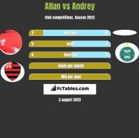 Allan vs Andrey h2h player stats