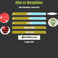 Allan vs Marquinhos h2h player stats