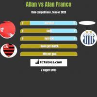Allan vs Alan Franco h2h player stats