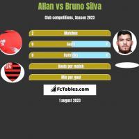 Allan vs Bruno Silva h2h player stats