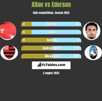 Allan vs Ederson h2h player stats