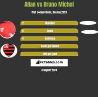 Allan vs Bruno Michel h2h player stats