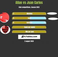 Allan vs Juan Carlos h2h player stats