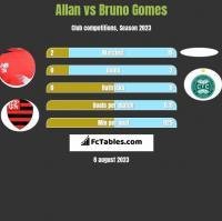 Allan vs Bruno Gomes h2h player stats