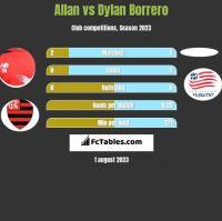 Allan vs Dylan Borrero h2h player stats
