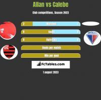 Allan vs Calebe h2h player stats